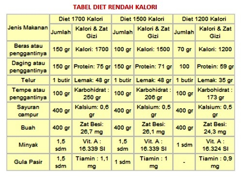 Mitos Diet Rendah Karbo